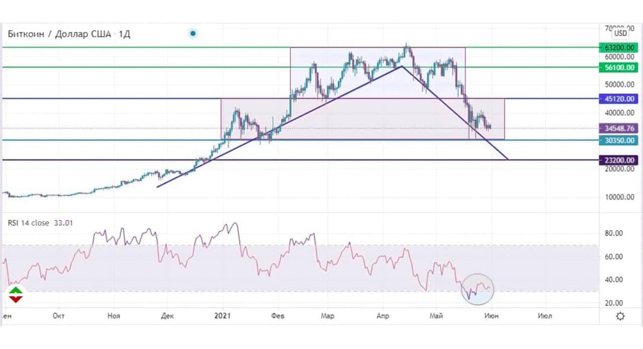 btc-31-05-2021-bitcoin-stremitsya-k-otmetke-30000-usd
