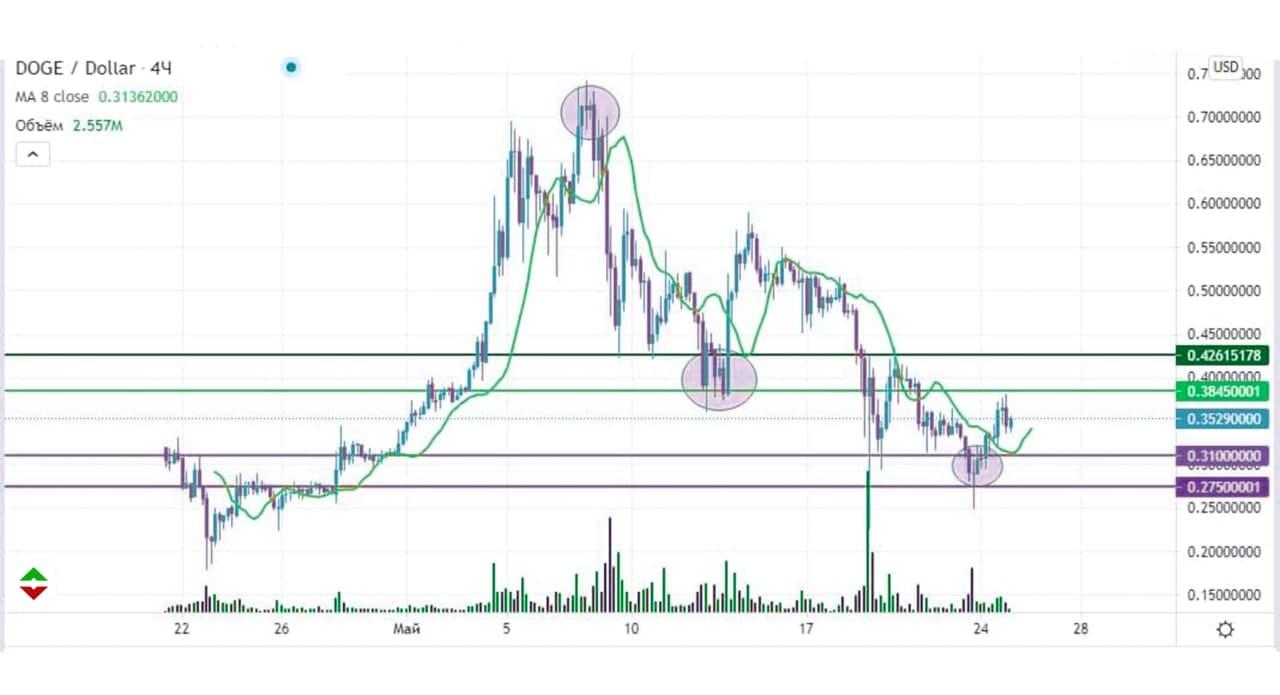 dogeusd-25-05-2021-dogecoin-pod-vliyaniem-bitcoin