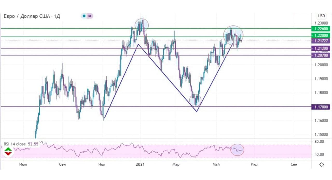 цены валютной пары евро доллар