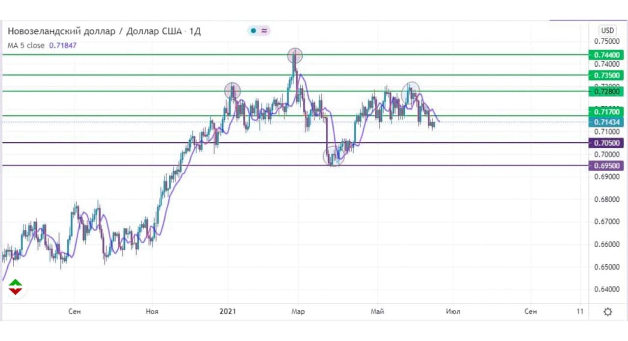 novozelandskiy-dollar-nastroen-negativno