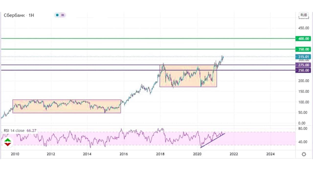цены акций Сбер