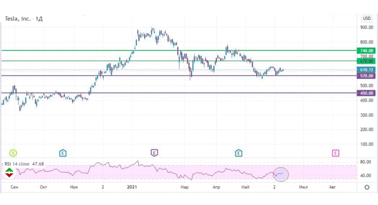 цены акций компании Tesla