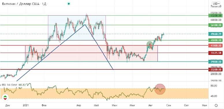 График цены BTC/USD