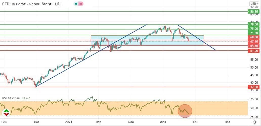 График цены на нефть марки Brent
